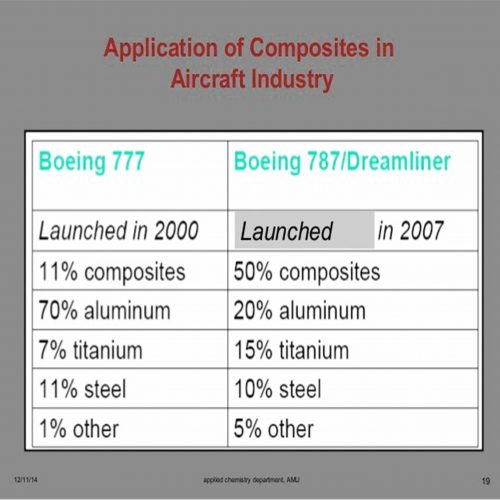 Application of composites in aircraft